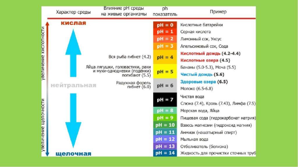 Ph водоёма - водородный показатель